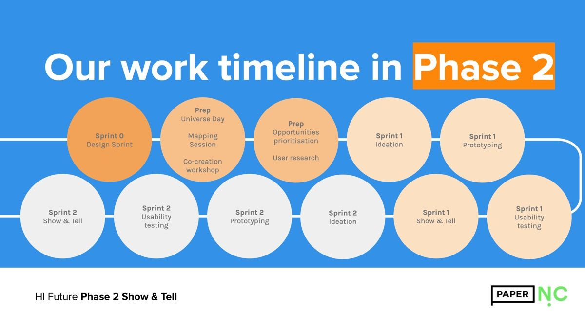 A timeline of our work for Phase 2 from Sprint 0 to Sprint 2, taken from our Show & Tell presentation
