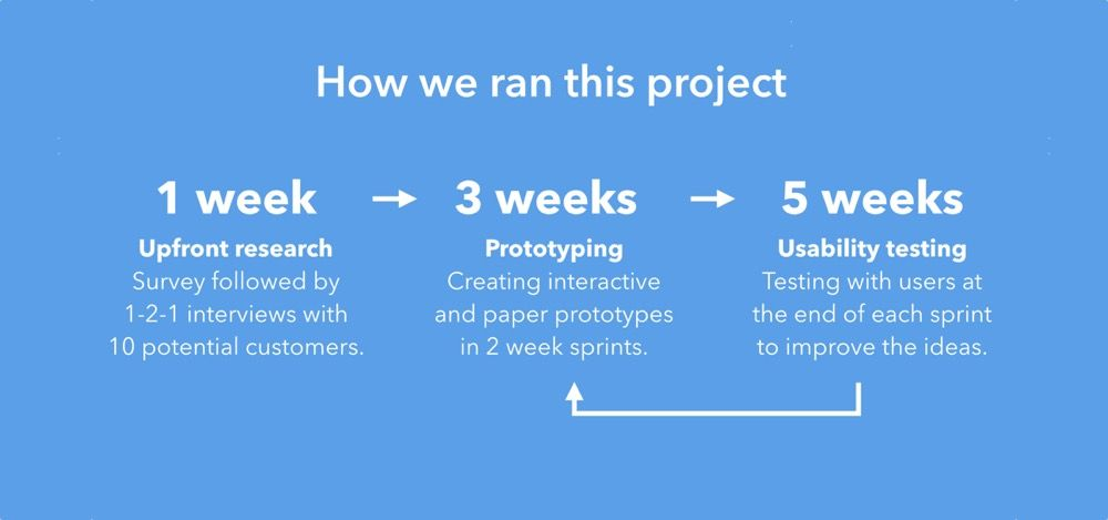 Product design process in as little as five weeks